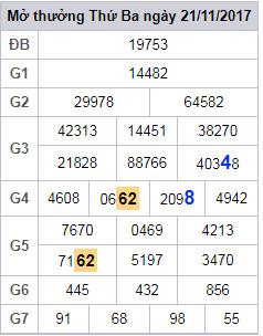 Phân tích – dự đoán cầu lô đã về trong xổ số miền bắc ngày 22/11