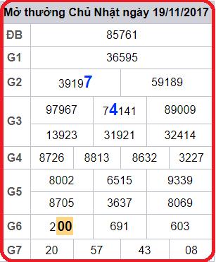 Phân tích soi cầu xổ số miền bắc ngày 04/11 tỷ lệ trúng 100%