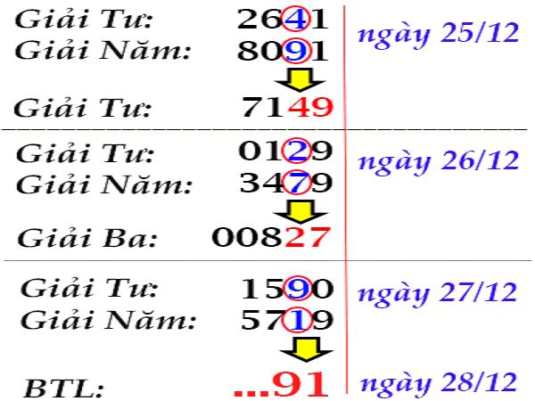 Dự đoán kết quả xổ số miền bắc- xsmb thứ 6 ngày 28/11