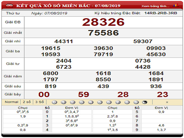 Bảng phân tích lô tô đẹp chiều nay ngày 08/08 từ các chuyên gia