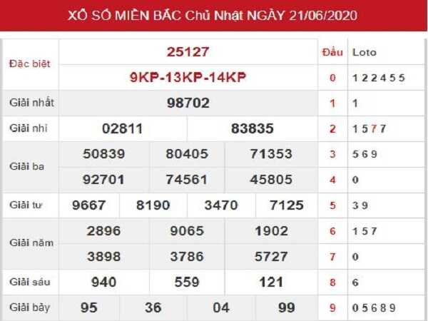 Bảng KQXSMB- Soi cầu xổ số miền bắc ngày 22/06 chuẩn xác