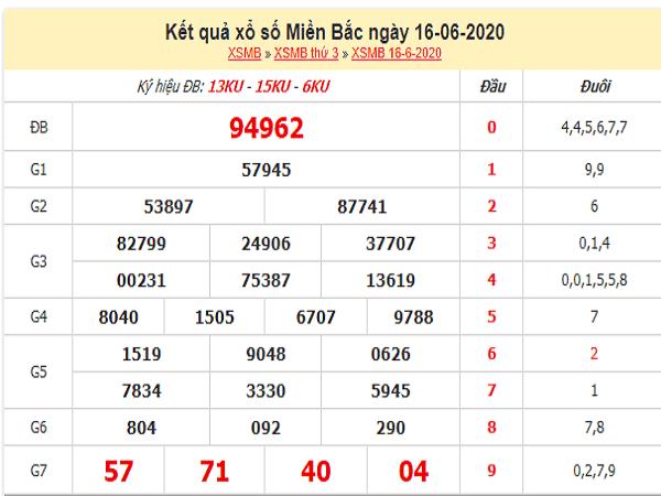 Bảng KQXSMB-Soi cầu bạch thủ xổ số miền bắc ngày 17/06 hôm nay