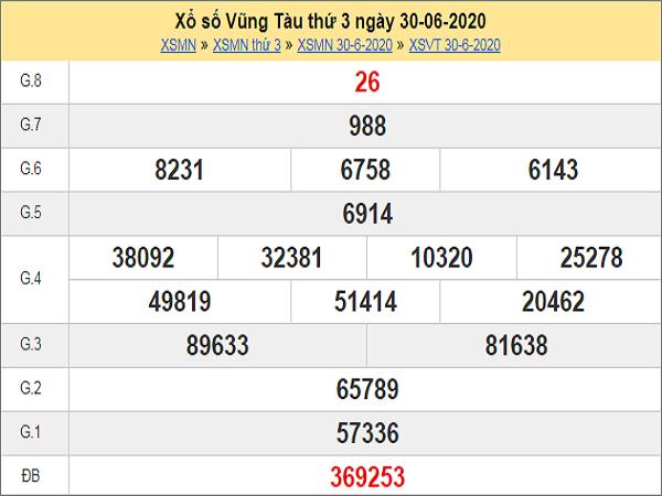 Bảng KQXSVT- Nhận định xổ số vũng tàu ngày 07/07 chuẩn