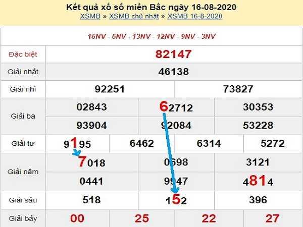 Dự đoán KQXSMB- xổ số miền bắc thứ 2 ngày 17/08