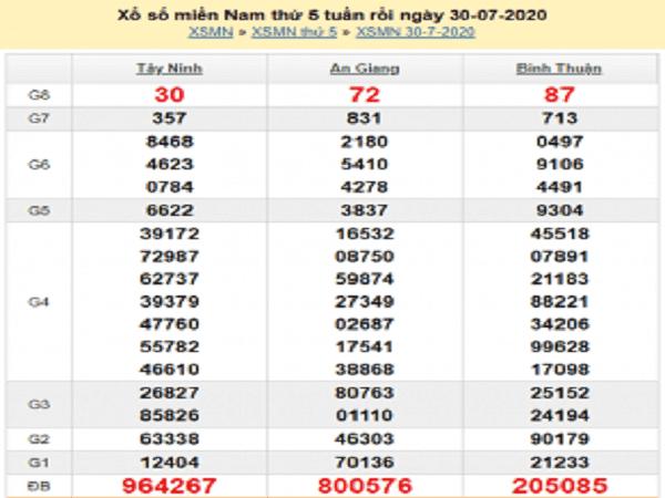 Bảng KQXSMN- Nhận định xổ số miền nam ngày 06/08/2020 chuẩn