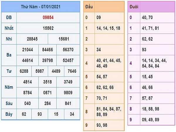 Phân tích KQXSMB ngày 08/01/2021- xổ số miền bắc chính xác