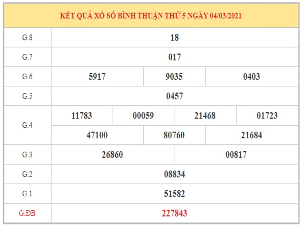 Nhận định KQXSBT ngày 11/3/2021 dựa trên kết quả kỳ trước
