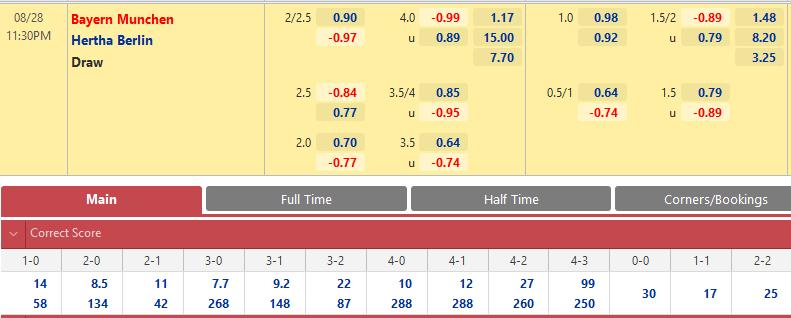 Tỷ lệ kèo bóng đá giữa Bayern Munich vs Hertha Berlin