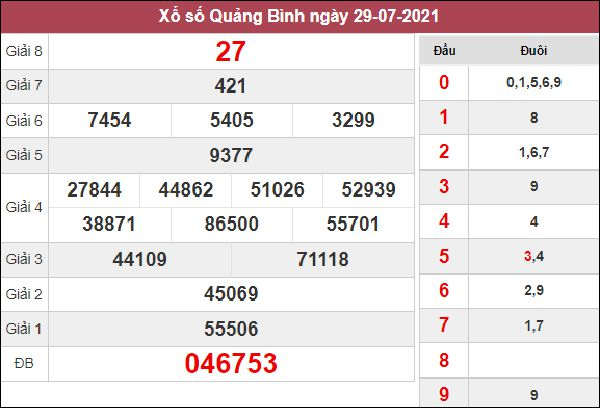 Phân tích SXQB 5/8/2021 thứ 5 chi tiết chuẩn xác nhất
